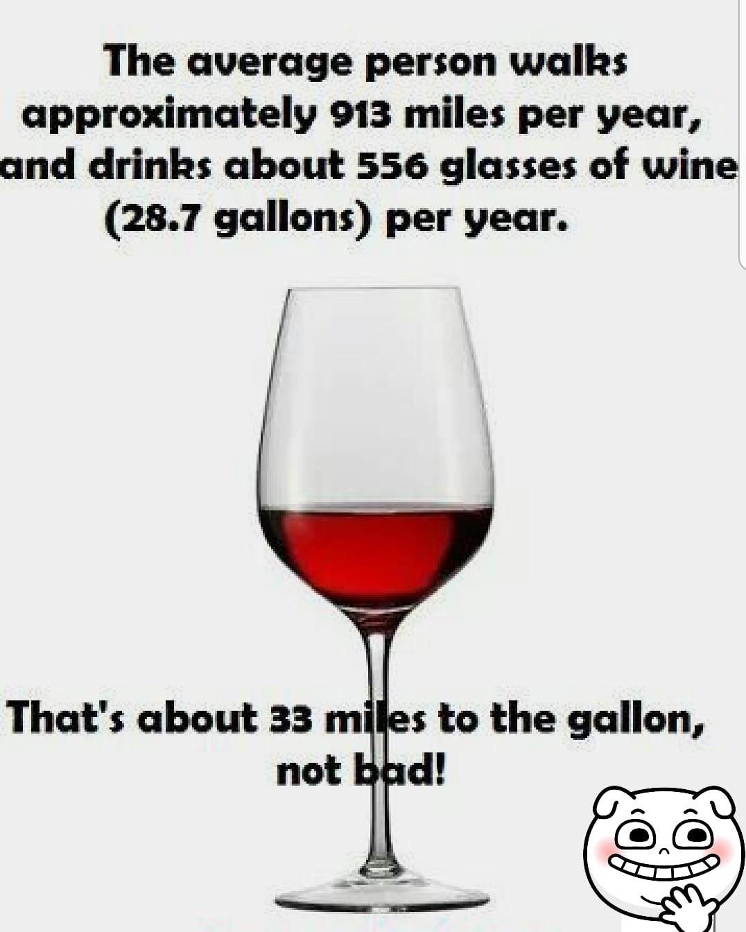 Wine per gallong